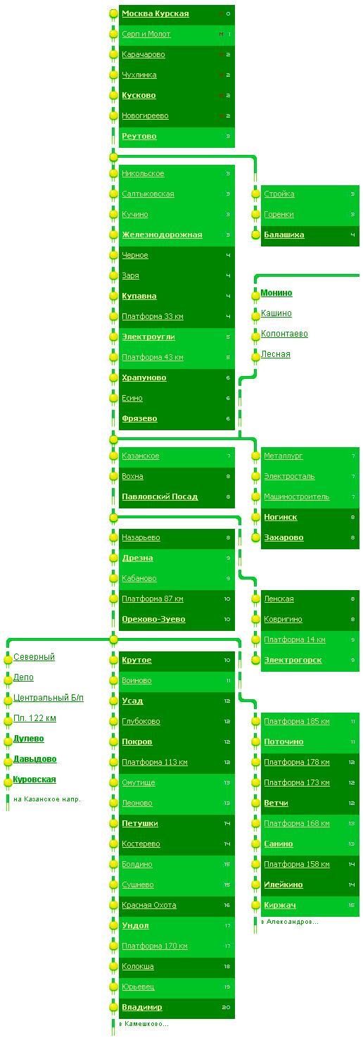 Схема и станции Горьковского