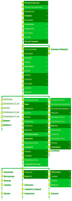 Схема и станции Киевского