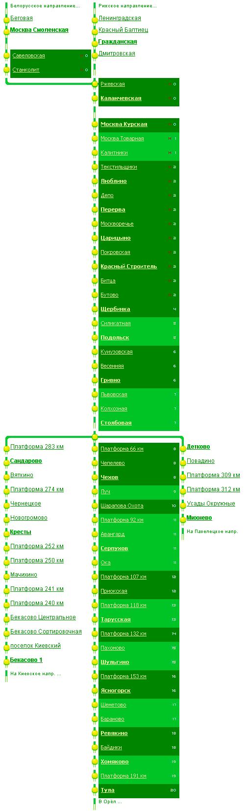 Схема движения электрички казанское направление.