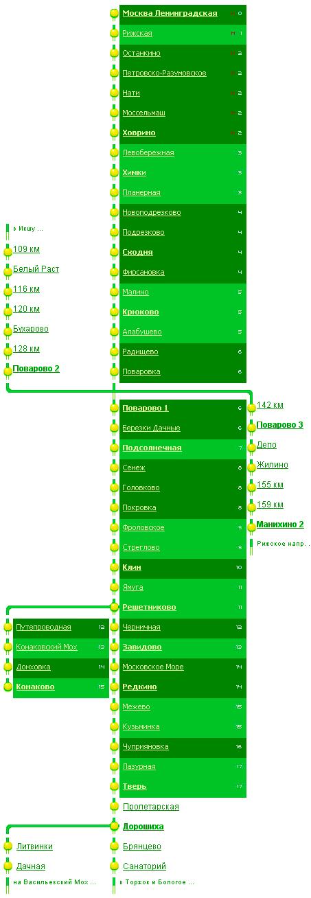 Станции на схеме движения электричек Рижского направления разбиты на зоны, обозначенные числами слева.