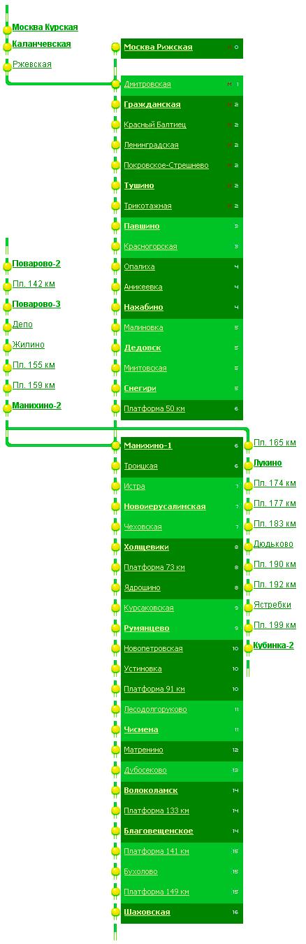 Схема и станции Рижского