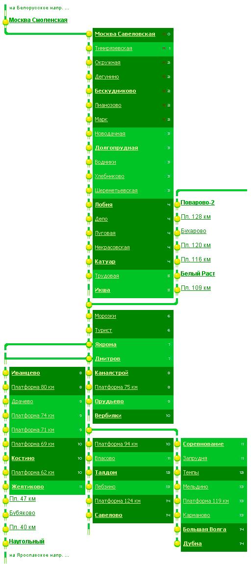 Схема и станции Савеловского